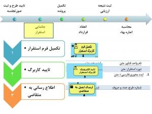 فرایند جذب و پذیرش مرکز رشد
